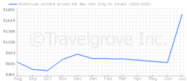 Price overview for flights from New York City to Israel