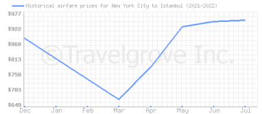 Price overview for flights from New York City to Istanbul