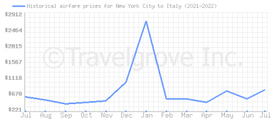 Price overview for flights from New York City to Italy