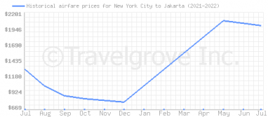 Price overview for flights from New York City to Jakarta