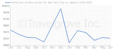 Price overview for flights from New York City to Jamaica