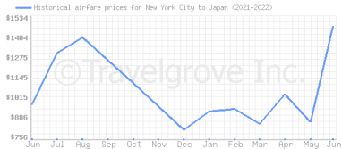 Price overview for flights from New York City to Japan