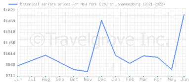 Price overview for flights from New York City to Johannesburg