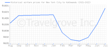 Price overview for flights from New York City to Kathmandu