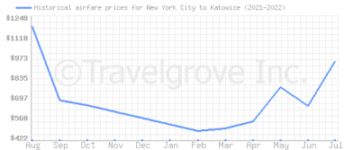 Price overview for flights from New York City to Katowice