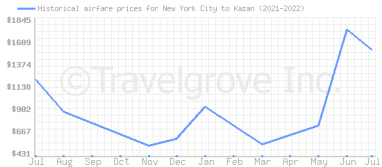Price overview for flights from New York City to Kazan