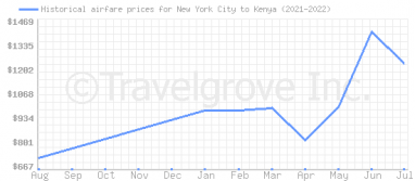 Price overview for flights from New York City to Kenya