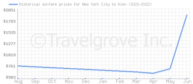 Price overview for flights from New York City to Kiev