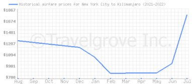 Price overview for flights from New York City to Kilimanjaro