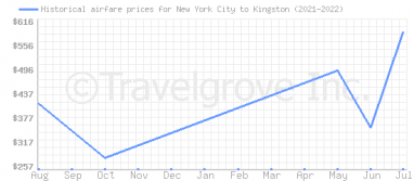 Price overview for flights from New York City to Kingston