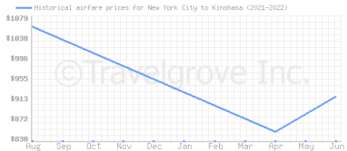 Price overview for flights from New York City to Kinshasa
