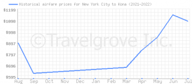 Price overview for flights from New York City to Kona