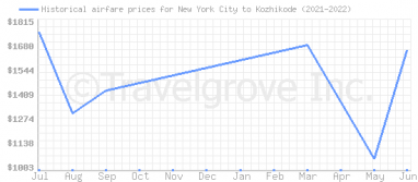 Price overview for flights from New York City to Kozhikode