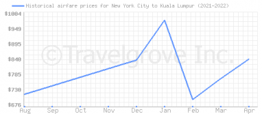 Price overview for flights from New York City to Kuala Lumpur