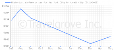 Price overview for flights from New York City to Kuwait City