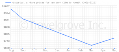 Price overview for flights from New York City to Kuwait