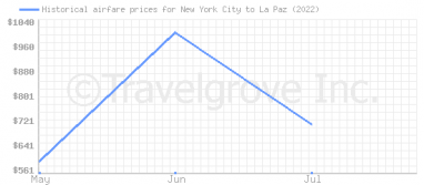 Price overview for flights from New York City to La Paz