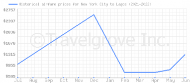 Price overview for flights from New York City to Lagos