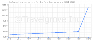 Price overview for flights from New York City to Lahore