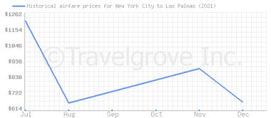 Price overview for flights from New York City to Las Palmas