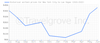 Price overview for flights from New York City to Las Vegas