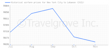 Price overview for flights from New York City to Lebanon