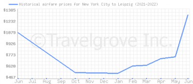 Price overview for flights from New York City to Leipzig