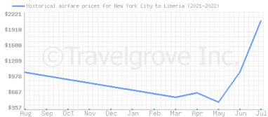 Price overview for flights from New York City to Liberia