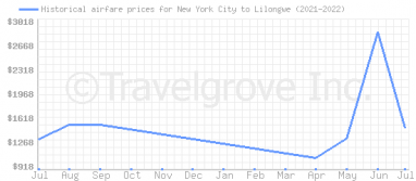 Price overview for flights from New York City to Lilongwe