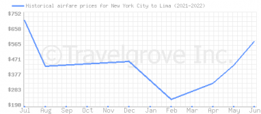 Price overview for flights from New York City to Lima