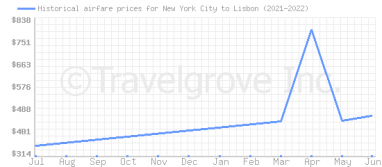 Price overview for flights from New York City to Lisbon