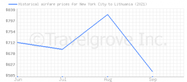 Price overview for flights from New York City to Lithuania