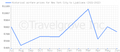 Price overview for flights from New York City to Ljubliana