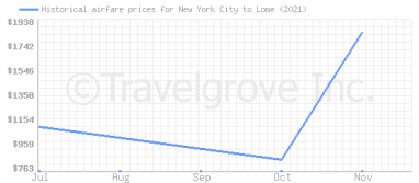 Price overview for flights from New York City to Lome