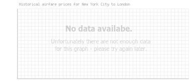 Price overview for flights from New York City to London