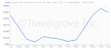 Price overview for flights from New York City to Long Beach