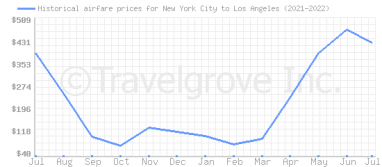 Price overview for flights from New York City to Los Angeles