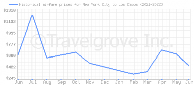 Price overview for flights from New York City to Los Cabos