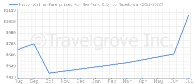 Price overview for flights from New York City to Macedonia