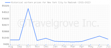 Price overview for flights from New York City to Madinah