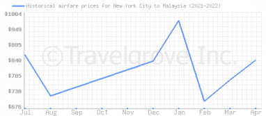 Price overview for flights from New York City to Malaysia