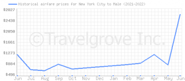Price overview for flights from New York City to Male