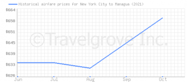 Price overview for flights from New York City to Managua
