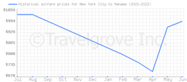 Price overview for flights from New York City to Manama