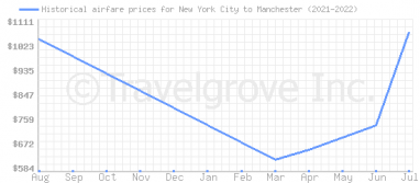 Price overview for flights from New York City to Manchester