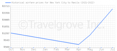 Price overview for flights from New York City to Manila