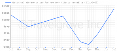 Price overview for flights from New York City to Marseille