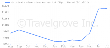 Price overview for flights from New York City to Mashad