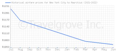 Price overview for flights from New York City to Mauritius