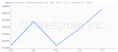 Price overview for flights from New York City to Melbourne